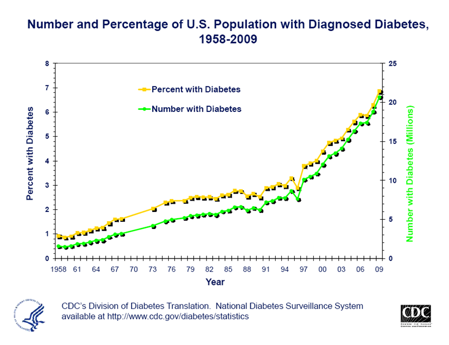 CDC-Diabetes trends. jpg